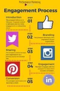 Understanding the Engagement Process